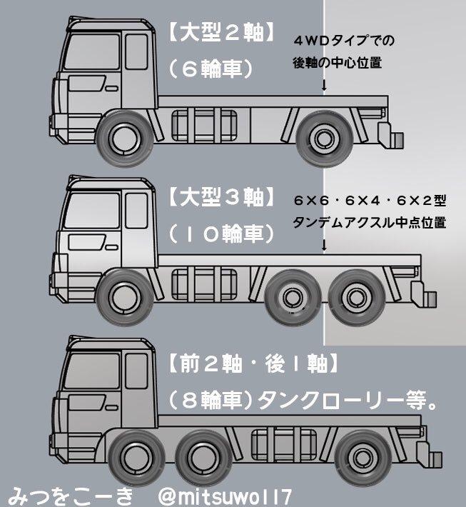 大型トラックの代表的な車軸構造